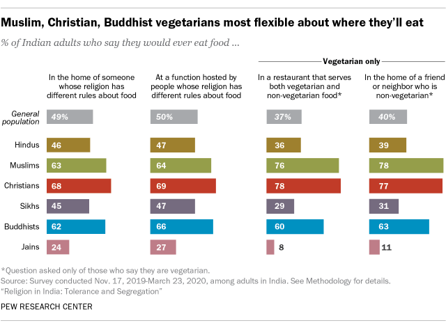 A bar chart showing Muslim, Christian, Buddhist vegetarians most flexible about where they eat