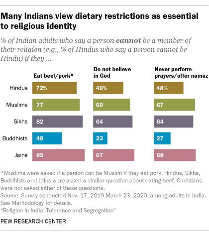 A bar chart showing many Indians view dietary restrictions as essential to religious identity
